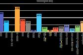 数字とグラフで見る伝統工芸品の推移