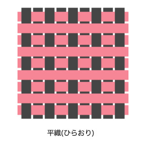 平織の組織図