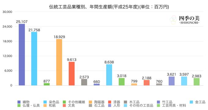 伝統工芸品産業の業種別生産高の推移グラフ
