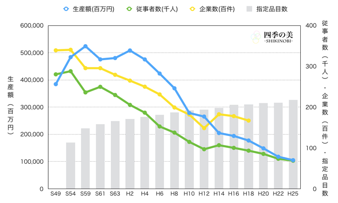 伝統工芸の生産高、従事者数、企業数推移グラフ画像