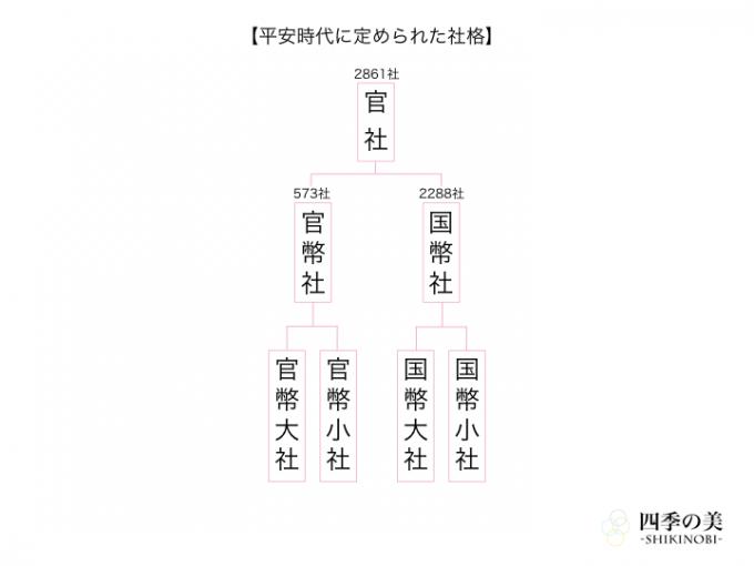 平安時代に定められた神社の社格