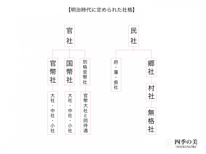 明治時代に定められた神社の社格